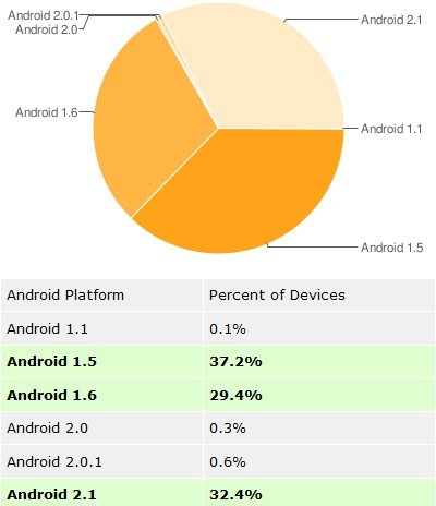 Stat_Android_Old