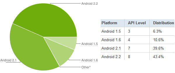 Android Statistique