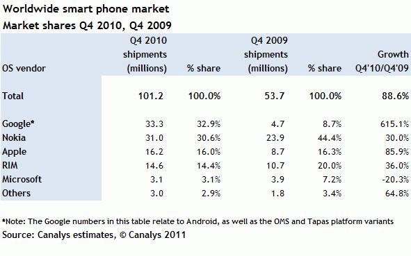 Statistique smartphone