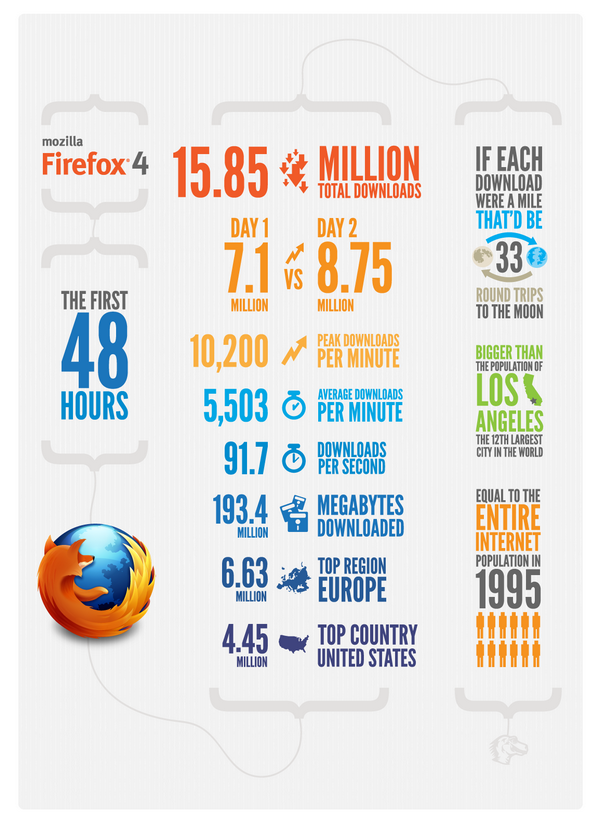 ff4 infographie 48heures