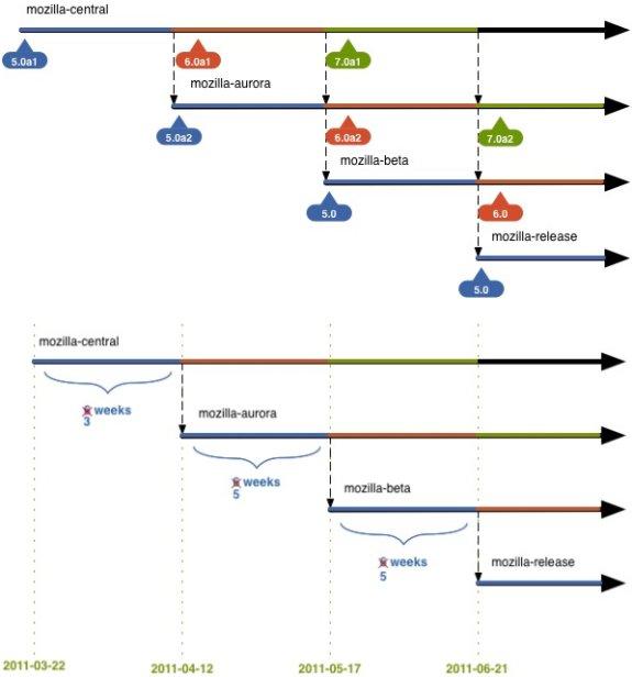 Firefox 5 & 6 Roadmap