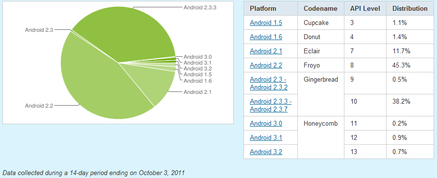 parts marche Android