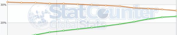 statistique navigateur