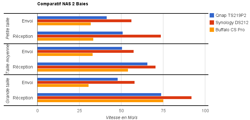 Comparatifs NAS 2 baies Comparatif NAS 2 baies (fin 2011)