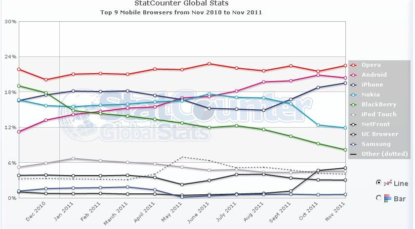 Top 9 Mobile Browser WW