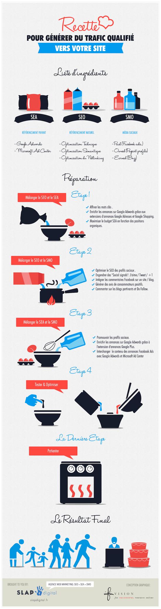 Recette Infographie SEO SEA SMO SEO SEA SMO : Générer du trafic vers votre site