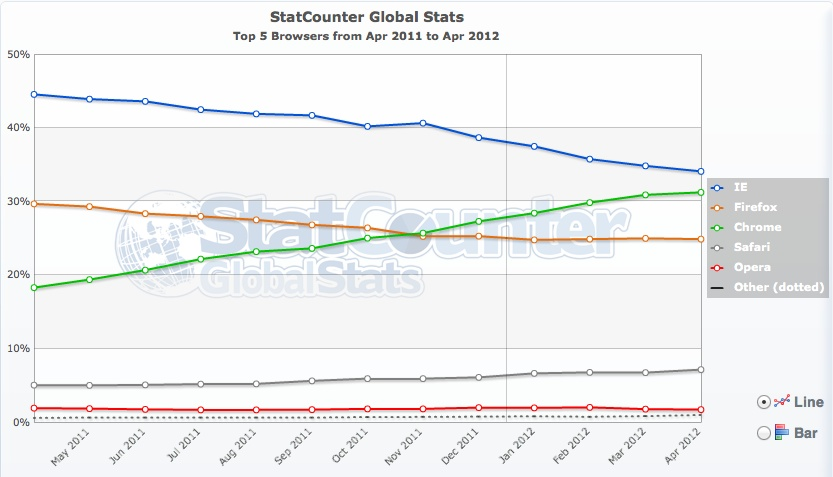 Chrome en passe de prendre la première place