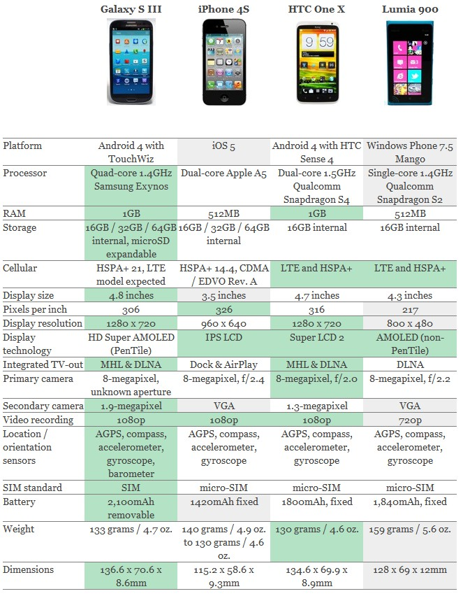 comparatif Galaxy S3 iPhone 4S HTC One X Lumia 900 Galaxy SIII enfin dévoilé