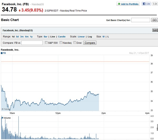 facebook Yahoo finance Facebook en bourse, ça chute...