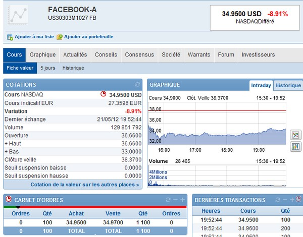facebook bousorama Facebook en bourse, ça chute...