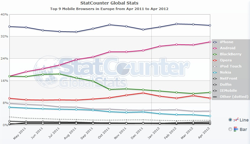 stat browser mobile europe iOS domine le web mobile