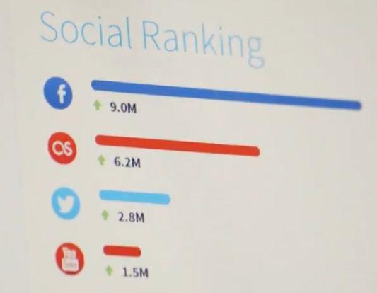 megabox social ranking MegaBox arrivent...