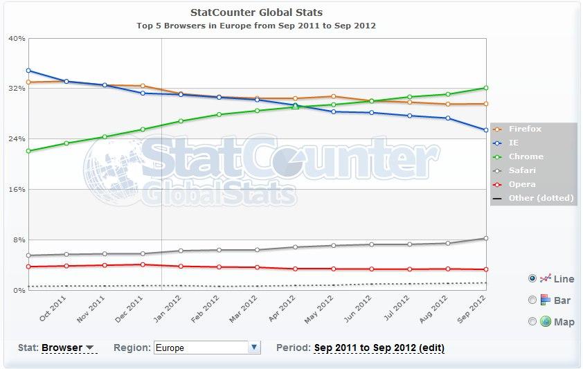 navigateur europe Top 5 des navigateurs de bureau