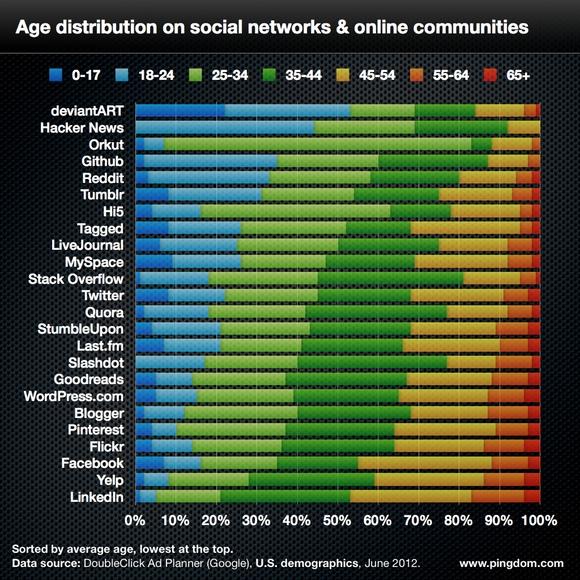 age et reseaux sociaux Les jeunes boudent les réseaux sociaux...