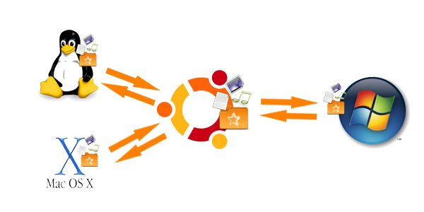SparkleShare ubuntu