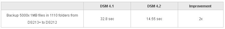 sauvegarde et transfert Le plein de nouveautés chez Synology : DSM, Packages, Outils...
