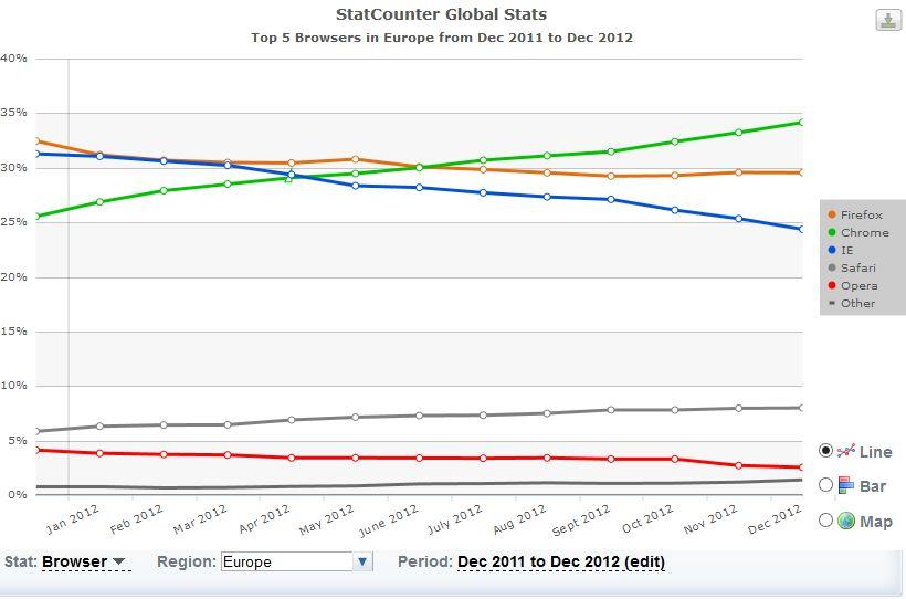 statistique decembre 2012 europe Top 5 des navigateurs Internet