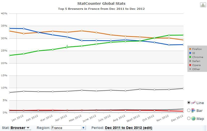 statistique decembre 2012 france Top 5 des navigateurs Internet