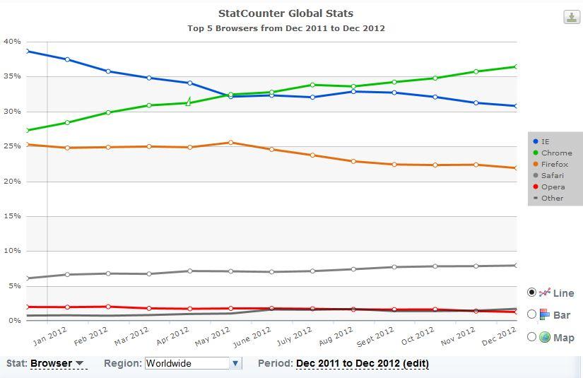 statistique decembre 2012 monde