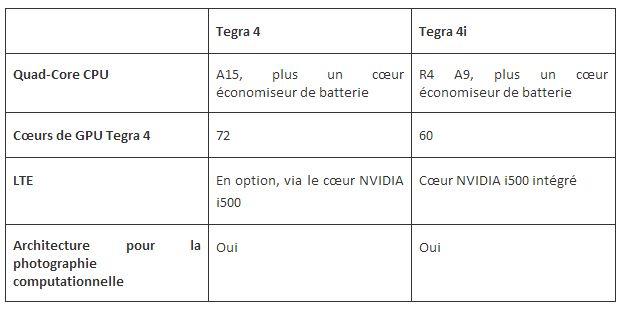 Tegra 4 Tegra 4i NVIDIA lance Tegra 4i