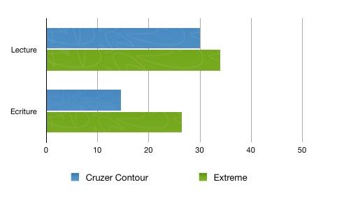 Comparaison vitesse cle usb sandisk USB 2