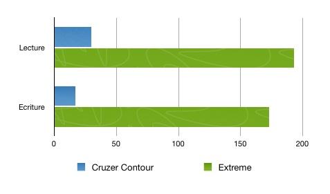 Comparaison vitesse cle usb sandisk USB 3