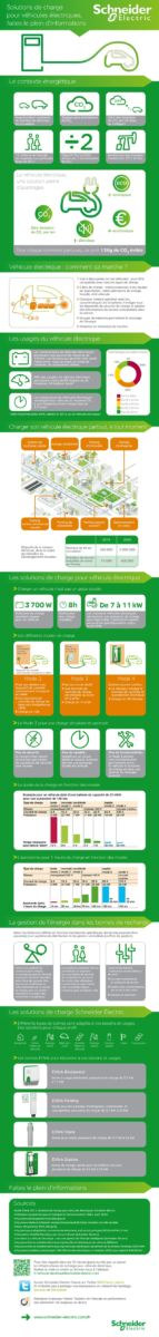 Infographie Schneider Electric Vehicule Electrique