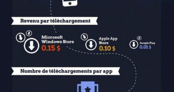 revenus-editeurs-developpeurs-app