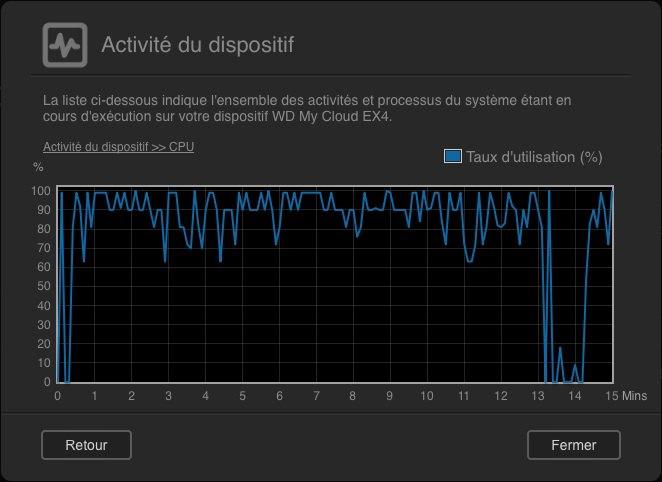 activite-CPU-test