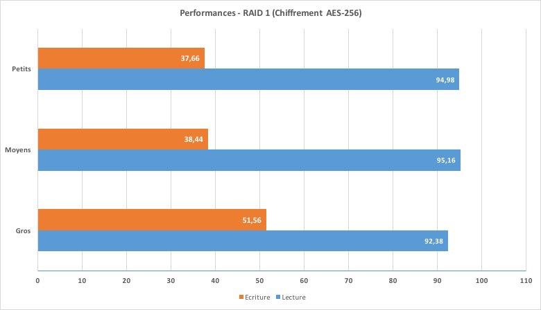 Performances-DS215+RAID1-crypt