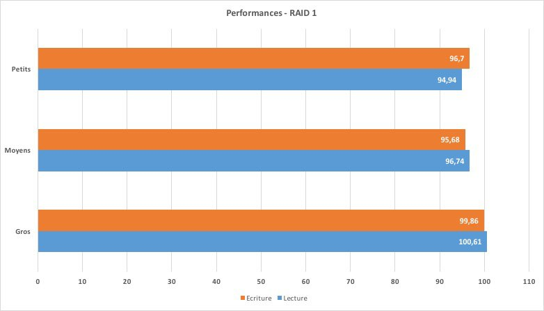 Performances-DS215+RAID1