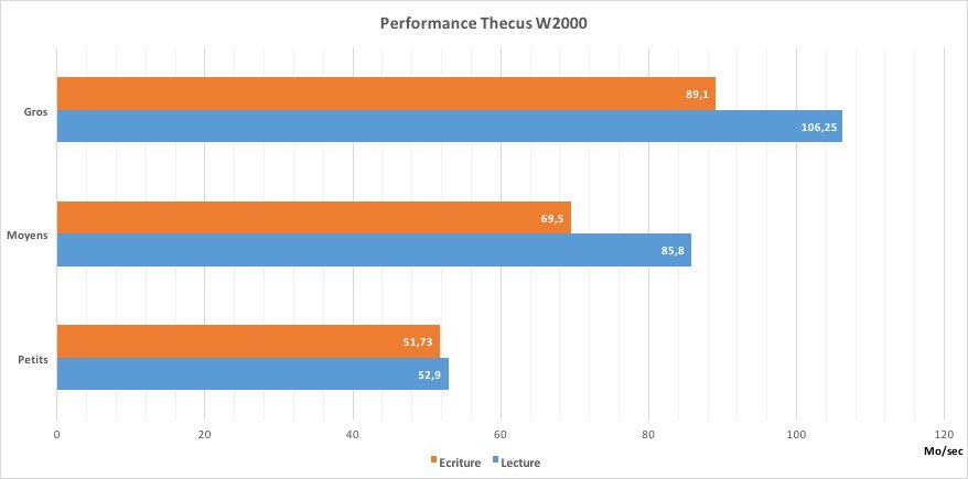 performance-w2000