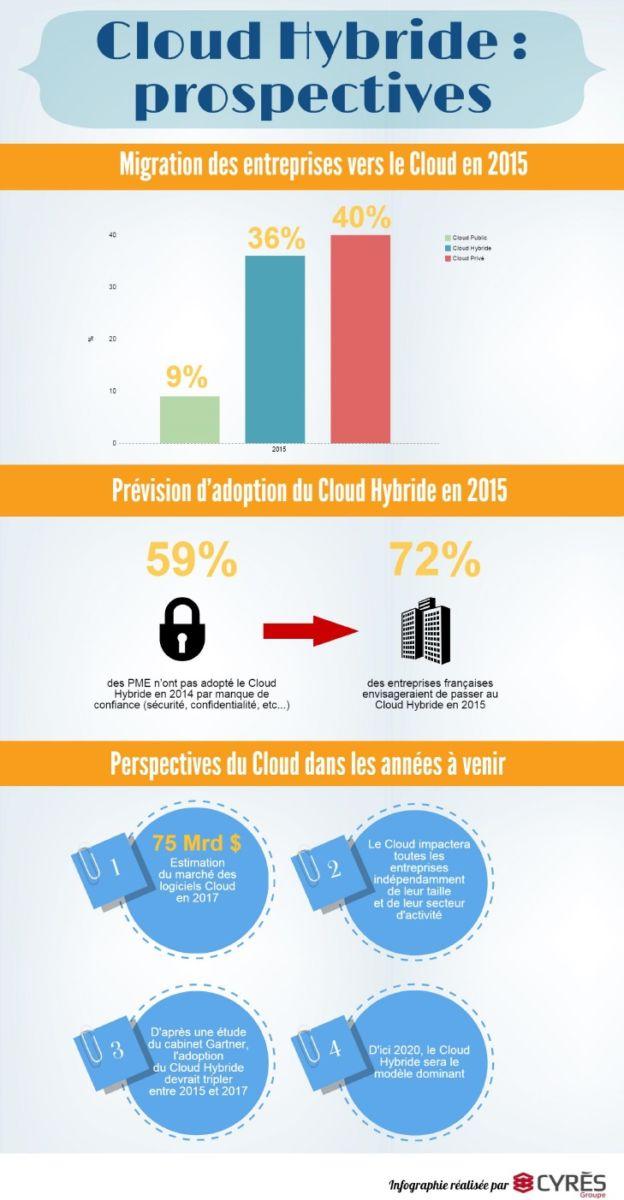 Cloud-Hybride-prospectives