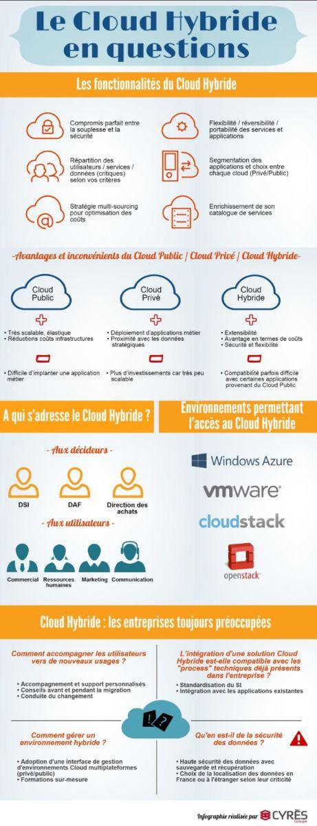 Cloud-Hybride-questions