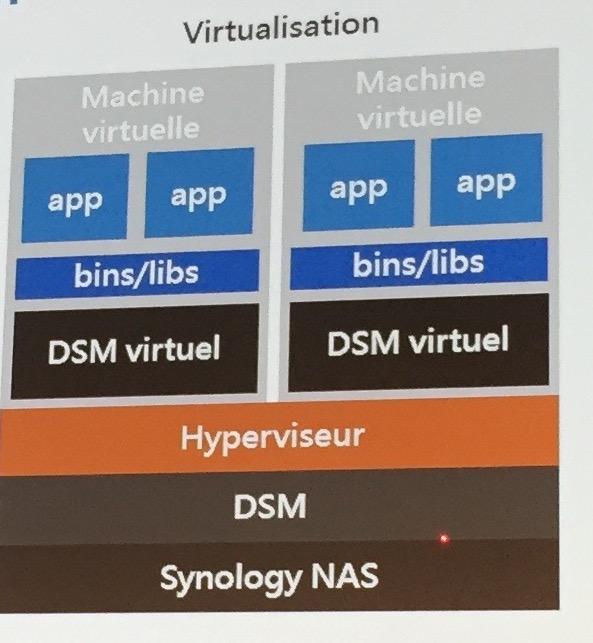 virtual-DSM