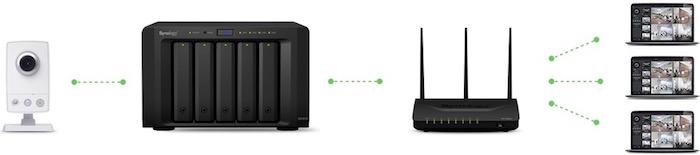 multicast-surveillance-station