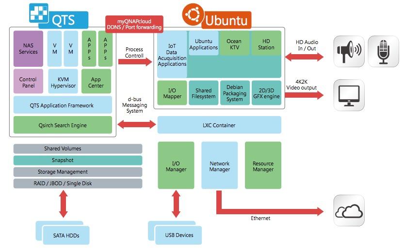 qts-ubuntu