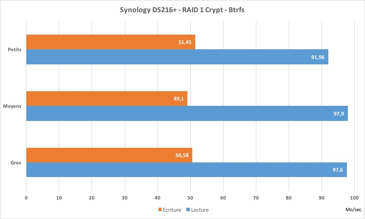 performance-ds216plus-aes