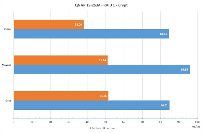 test-qnap-ts253a-vitesse-crypt