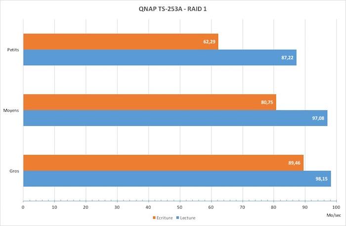test-qnap-ts253a-vitesse