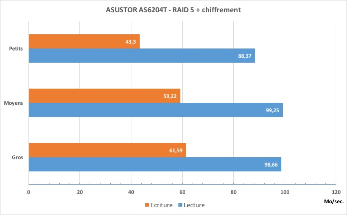 asustor-as6204T-raid5+crypt