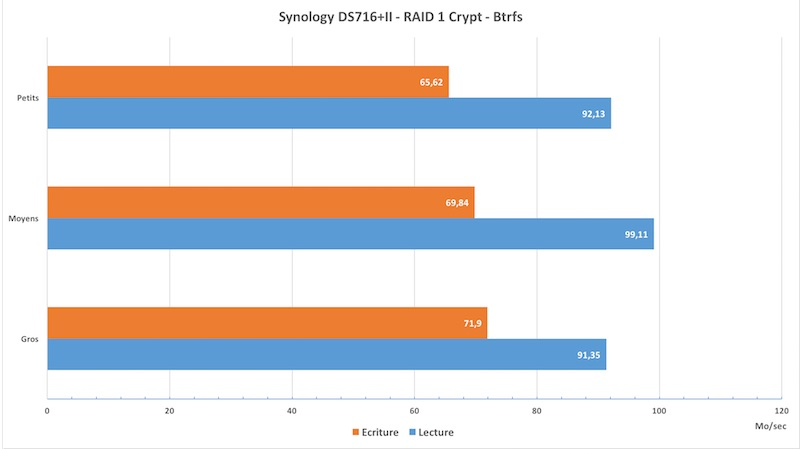performance-ds716ii-crypt