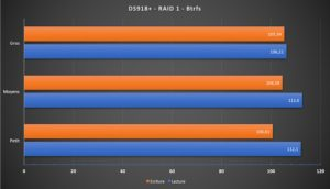 DS918+ raid1 btrfs