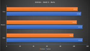 DS918+ raid5 btrfs